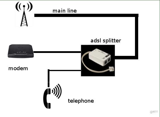 BSNL Broadband Internet: كل ما تحتاج لمعرفته عنه